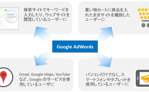 google adwordsの説明